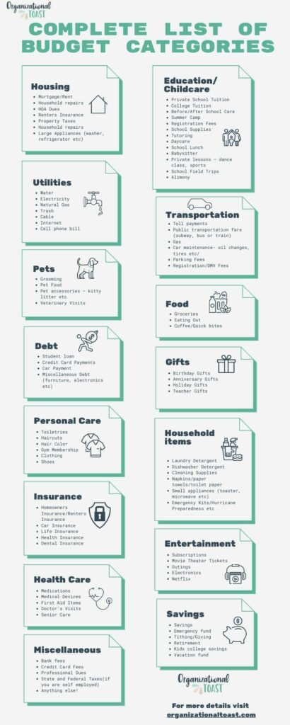Complete list of budget categories infographic